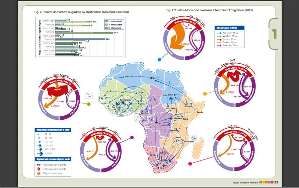 Gráfico que mostra o volume de migrações rurais e urbanas por destino e as migrações dentro e fora da África.