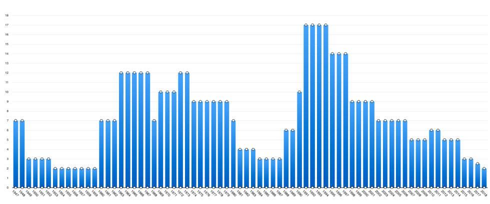 Evolución de los minutos hasta la medianoche del Reloj del Apocalipsis, desde 1947.
