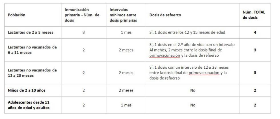 Fin De Las Listas De Espera De La Vacuna Contra El Meningococo B En