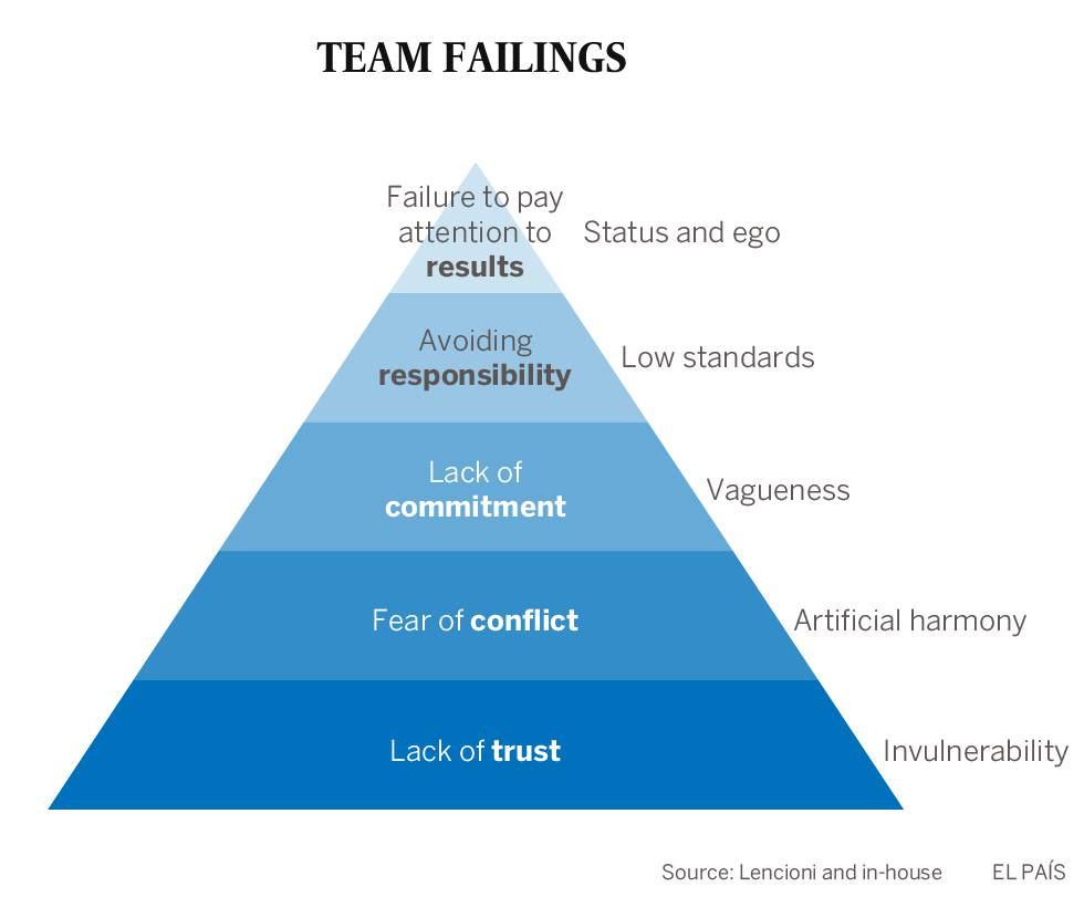 How to build a strong team in the workplace