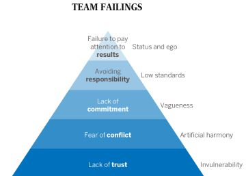 How to build a strong work team