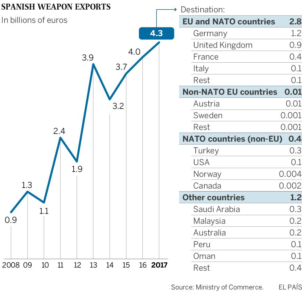 Spain beats its own record with €4.3 billion in weapons exports