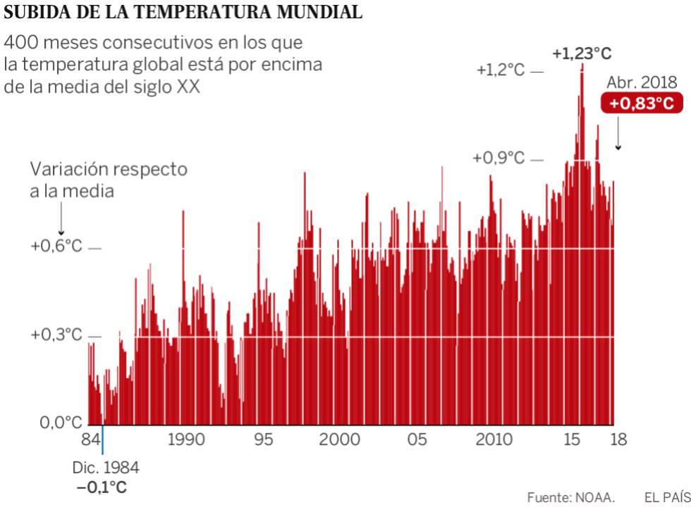 Evolución en las anomalías en la temperatura media del planeta.