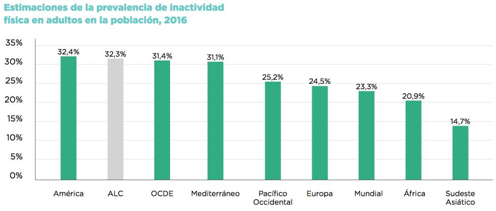 Datos de la Organización Mundial de la Salud.