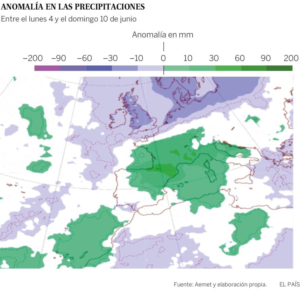 Un bloqueo de las altas presiones en el centro y norte de Europa causa que las borrascas asociadas a las tormentas circulen por el Sur y lleguen a la Península. El fenómeno afectará también a los valores de las precipitaciones, aunque, probablemente, no de una forma tan rotunda como en el caso de las temperaturas.