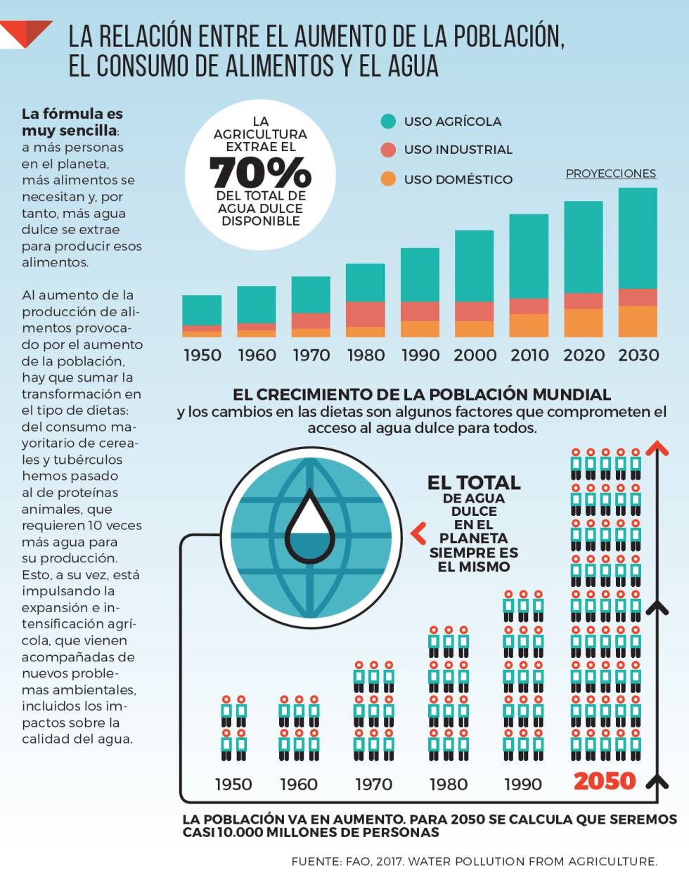 Ocho gráficos para entender los retos del planeta