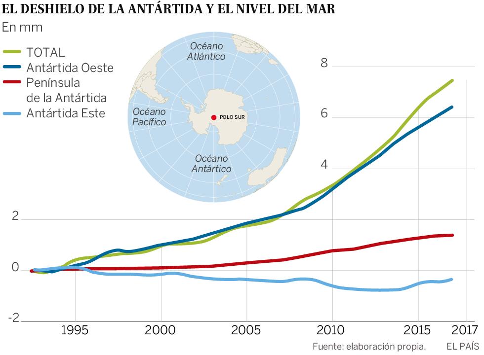 El deshielo antártico triplica la crecida del mar desde 2012