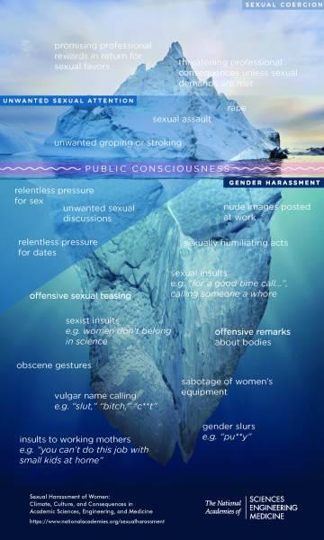 El iceberg del acoso.