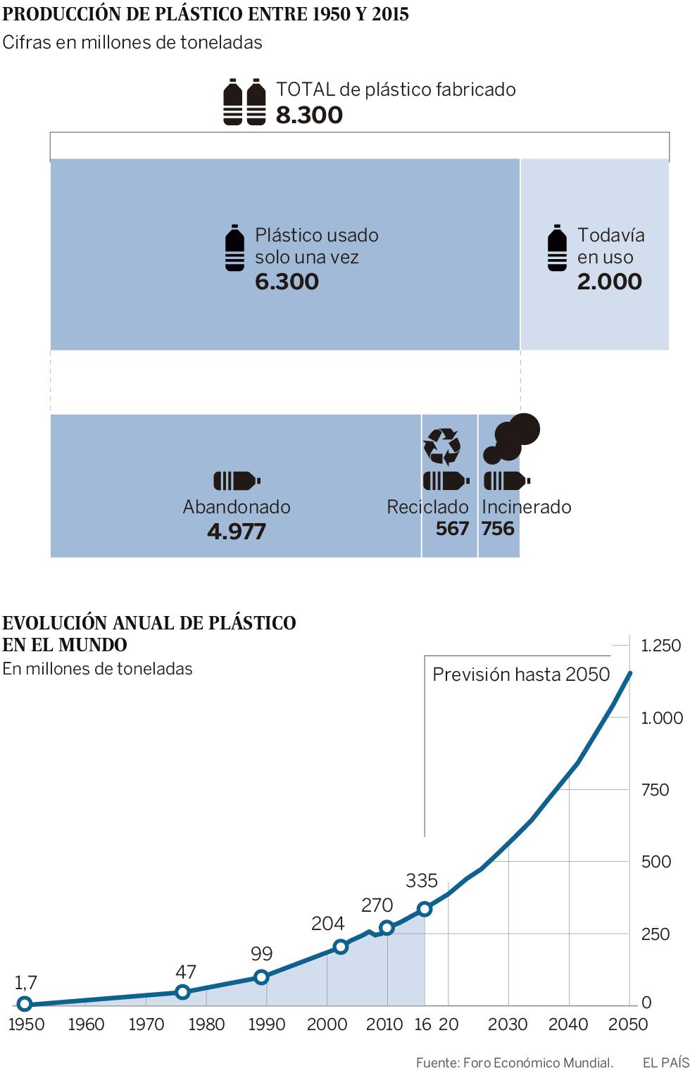 Radiografía de la invasión del plástico