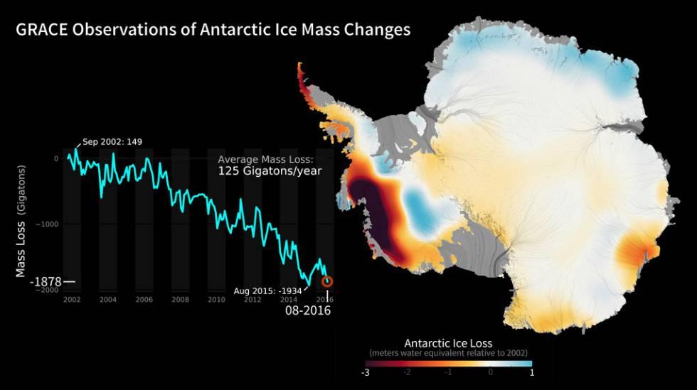 Cambios en la masa de hielo (ganancias y pérdidas) en la Antártida entre los años 2002 y 2016, a partir de las observaciones de la misión GRACE.
