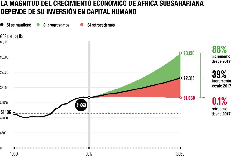 Invertir en la juventud africana es clave para que el mundo avance