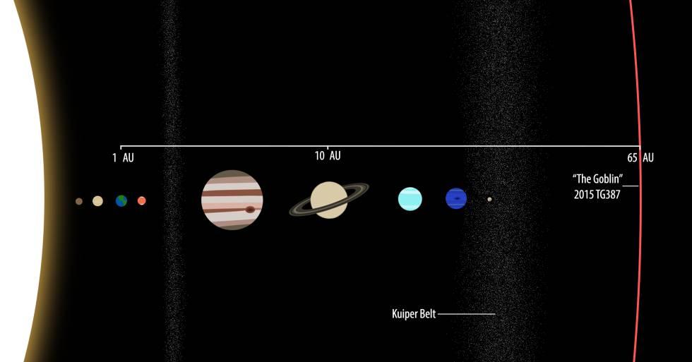 Recreación de la situación de El Duende en el sistema solar.