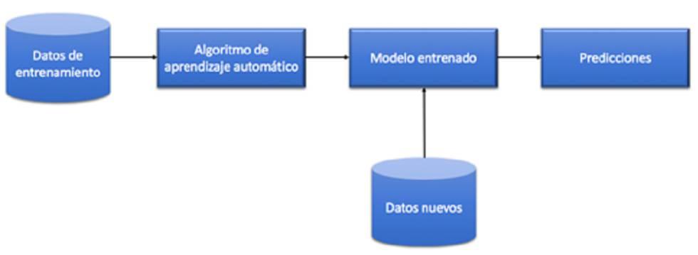 Figura 1. Proceso de aprendizaje automático