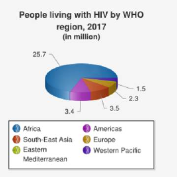 Una vacuna asequible y accesible para acabar con el VIH en África