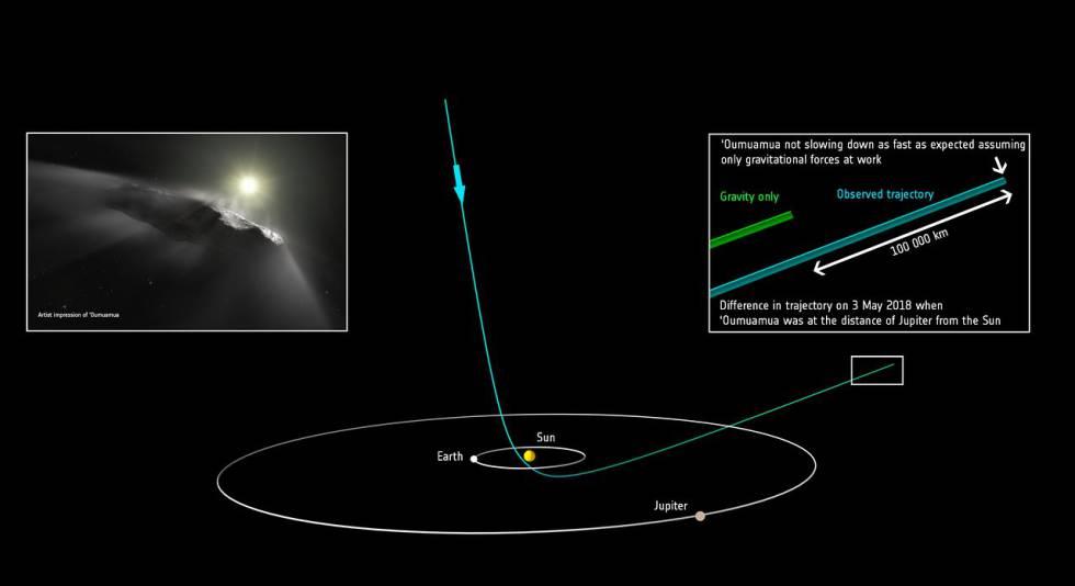 Posición prevista de Oumuamua frente a la posición observada.
