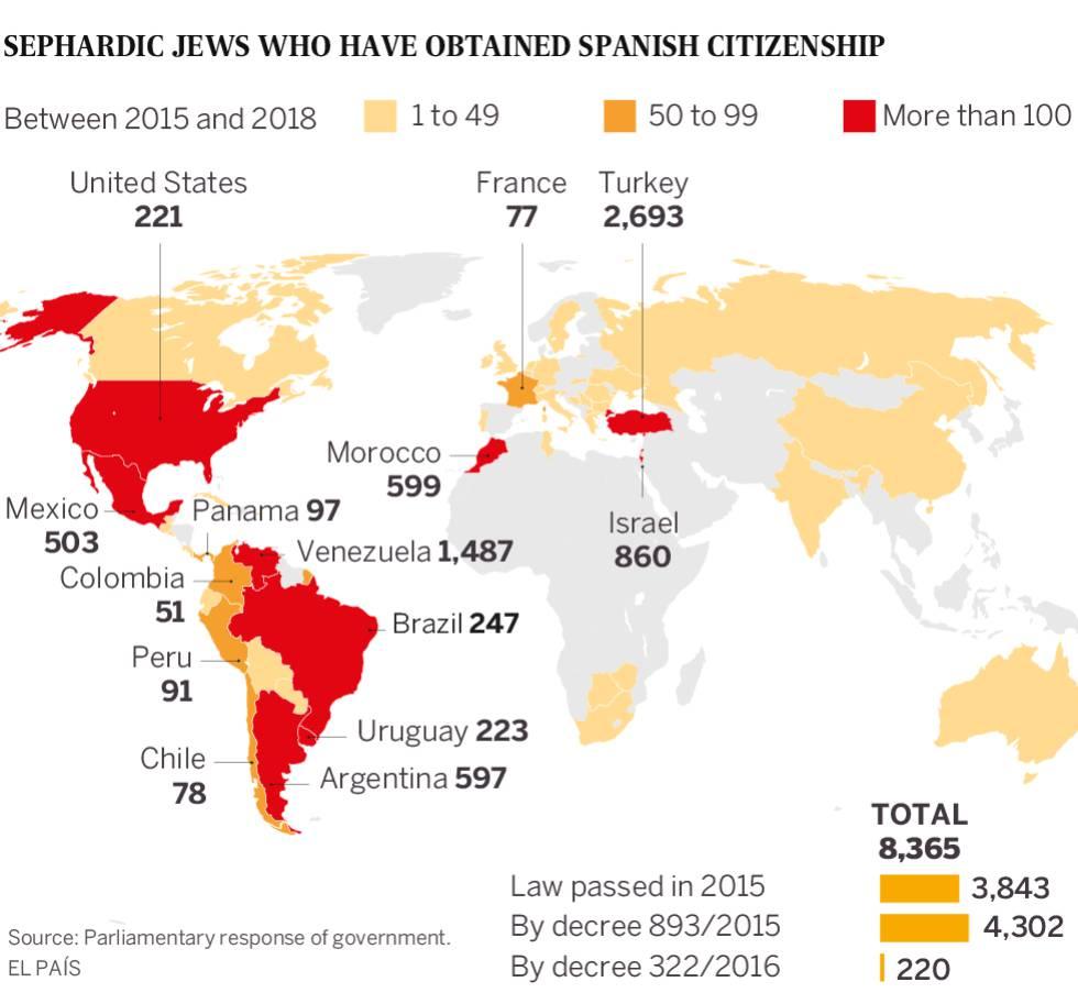 חוק הענקת אזרחות ספרדית ליהודים ספרדים פוגש בהצלחה
