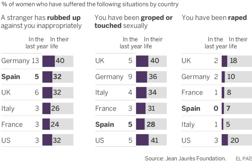 Sexual aggression: Spain tops list for levels of verbal