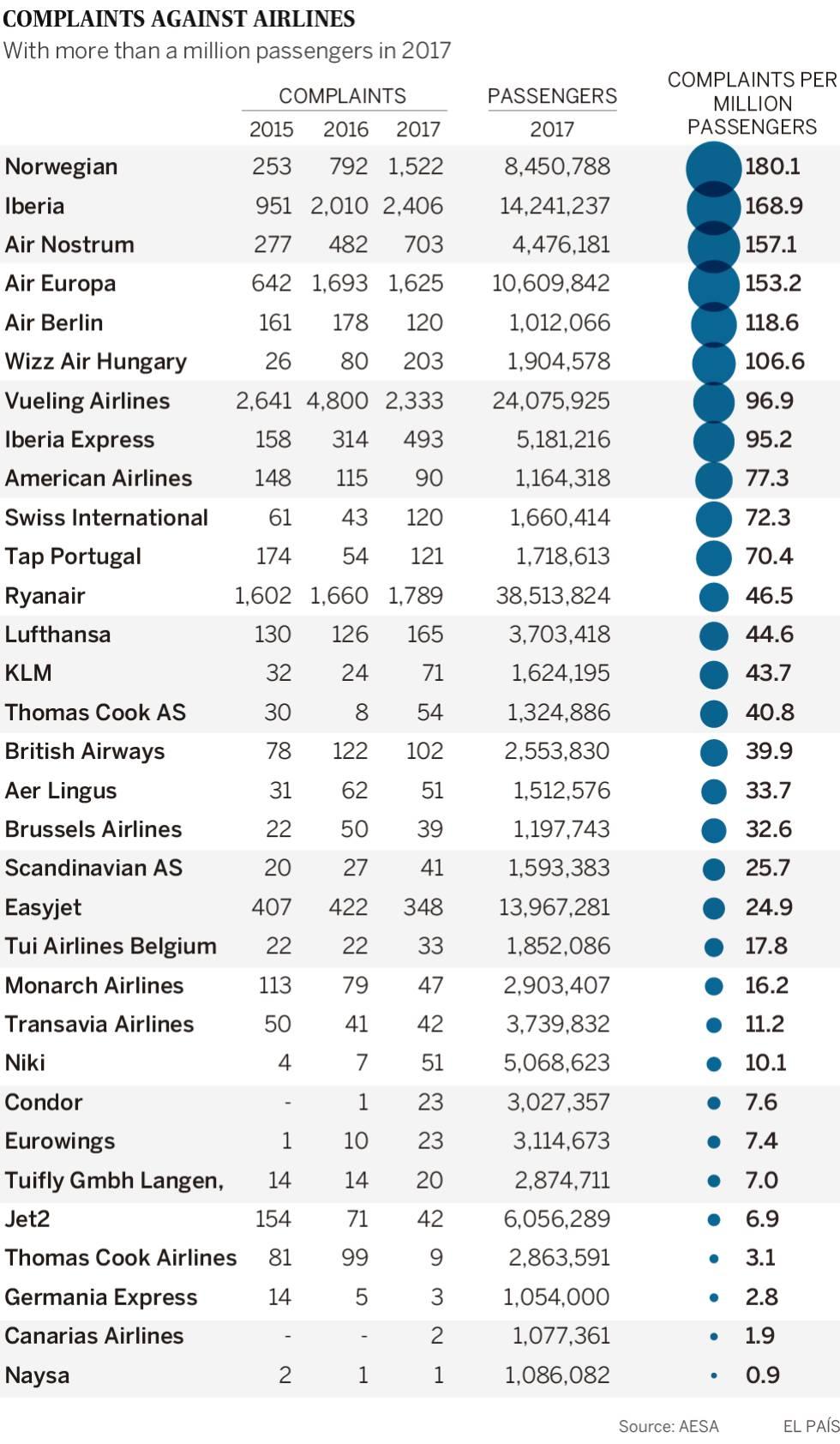 Spanish airlines: Iberia, Norwegian and Air Europa top passenger