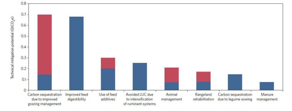 Los investigadores han descubierto múltiples opciones para reducir las emisiones de gases de efecto invernadero del sector ganadero. Las barras rojas representan el alcance potencial de cada práctica.