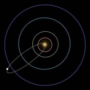 Órbita elíptica do cometa Halley. O círculo azul maior representa a órbita de Netuno. A órbita do cometa 46PWirtanen só chega ao círculo vermelho, a órbita de Júpiter.