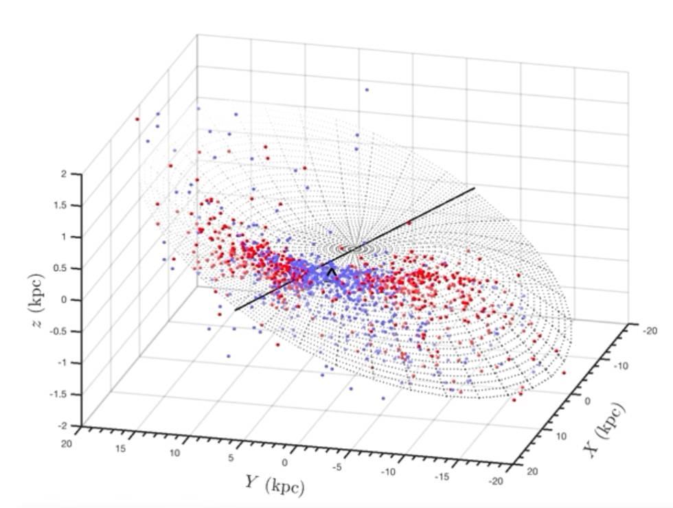 Mapa 3D de 1.339 estrellas que muestra el alabeo de la Vía Láctea. Cada punto azul es una estrella observable en el espectro visible, cada punto rojo es una estrella observable en el espectro infrarrojo. El cheurón negro indica la posición del Sol.