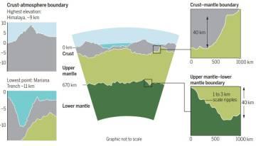 En el centro, gráfico que representa el relieve entre el manto inferior (verde oscuro) y el superior (verde claro). A la izquierda, el punto más alto de la superficie, la cima del Everest, y el más bajo, la fosa de las Marianas.