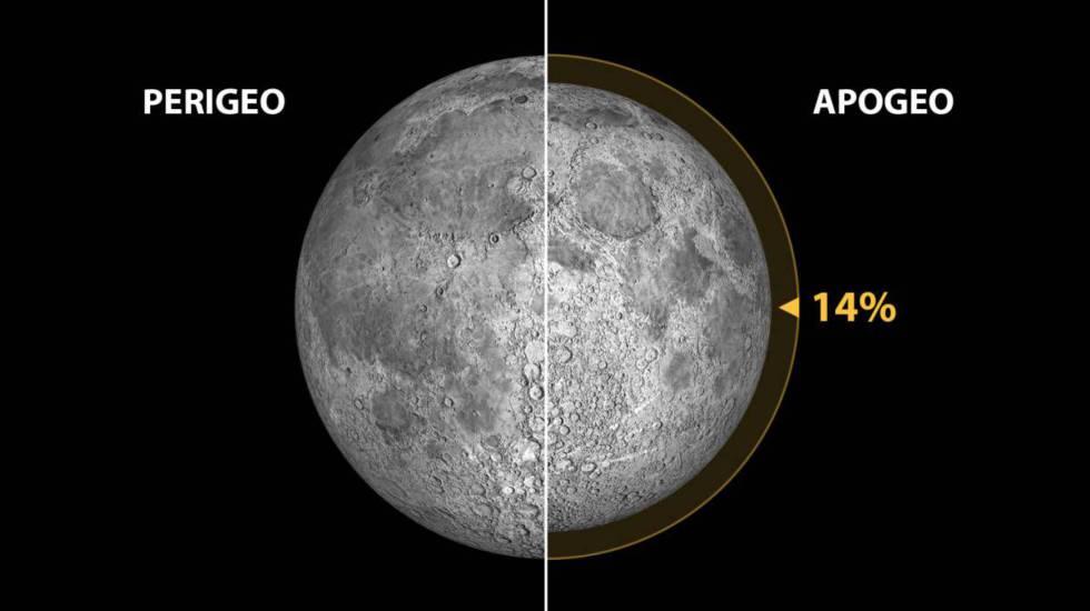 Superluna de febrero 2019: cuándo y cómo ver la 'Luna de nieve'