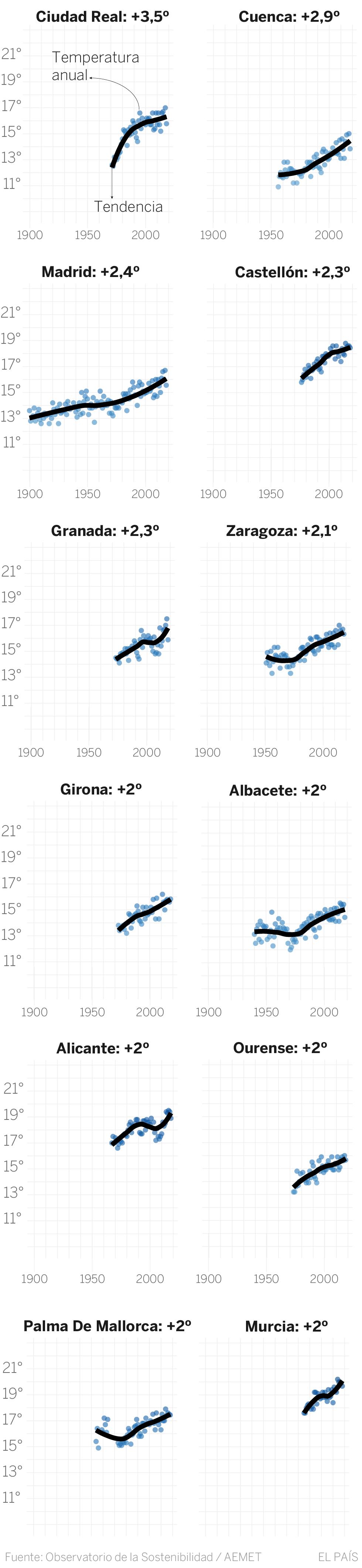 La temperatura en las ciudades españolas ha subido el doble que la media mundial en 50 años
