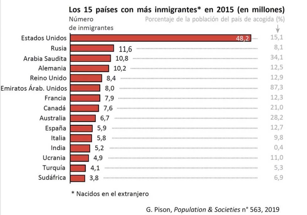 ¿En qué lugar del mundo hay más inmigrantes?