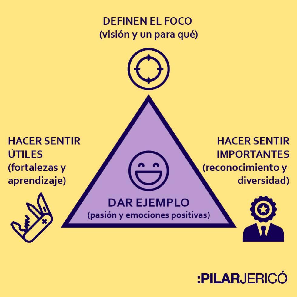 Qué hacen los buenos jefes: el triángulo de oro del liderazgo