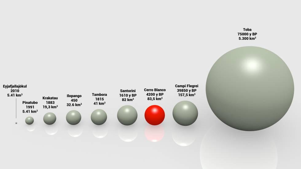 Gráfico comparativo de los volúmenes de magma expulsados en diferentes erupciones volcánicas.