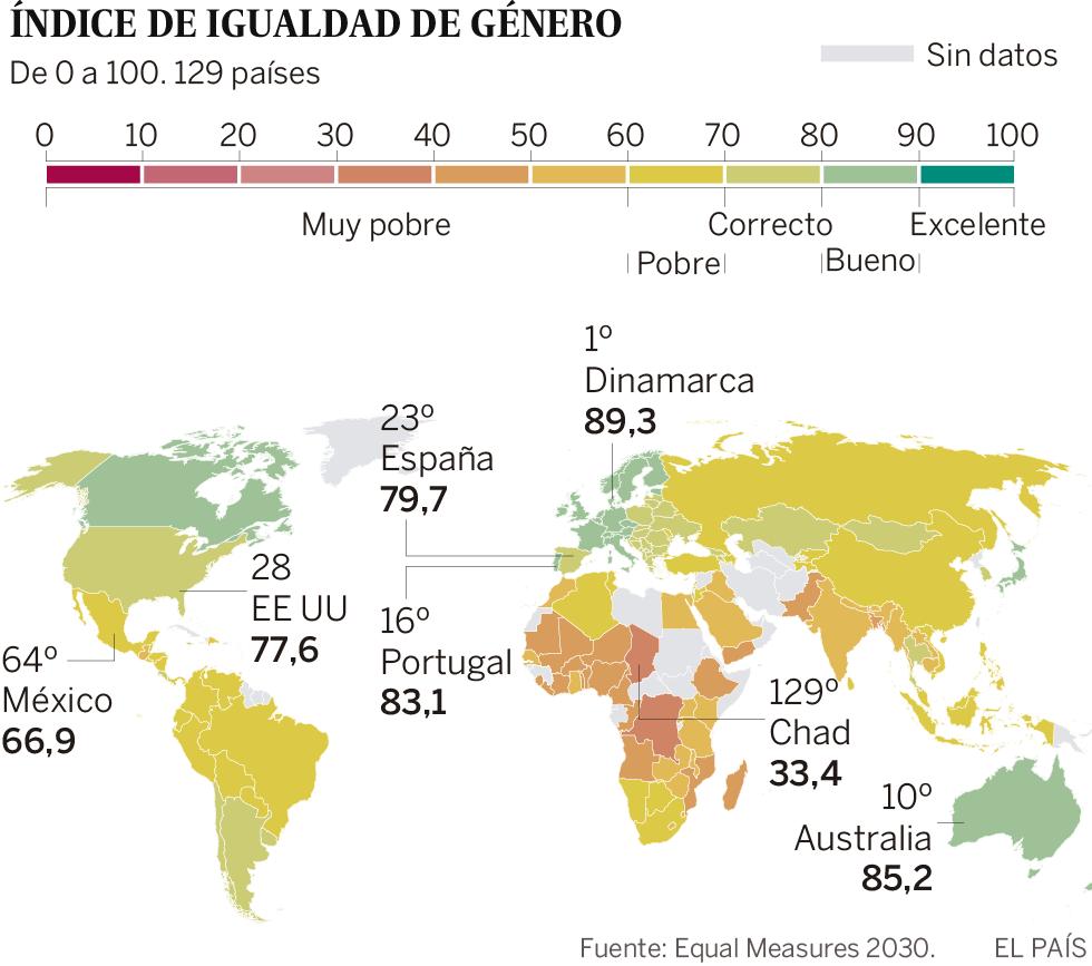 El 40% de las mujeres y niñas viven en países que suspenden en igualdad de género