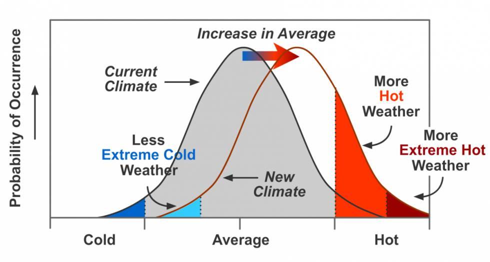 Los datos matemáticos del cambio climático