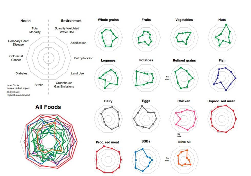 Gráfico del impacto sobre la salud y el planeta de los 15 alimentos analizados en el estudio.
