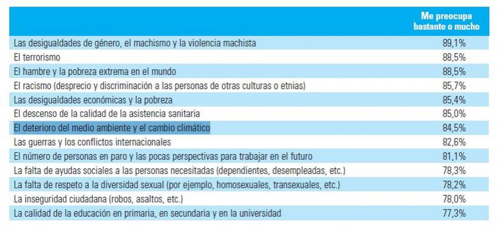 The answer on the main concerns of young people in Spain.