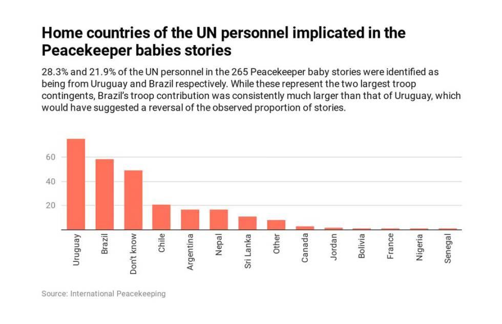 Países de origen del personal de la ONU implicado en las historias de paternidad de niños en Haití.