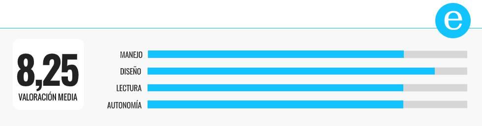 Comparativa | Los mejores 'eReaders' por menos de 100 euros