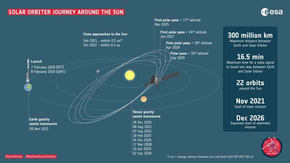 Viaje de la 'Solar orbiter' al Sol.