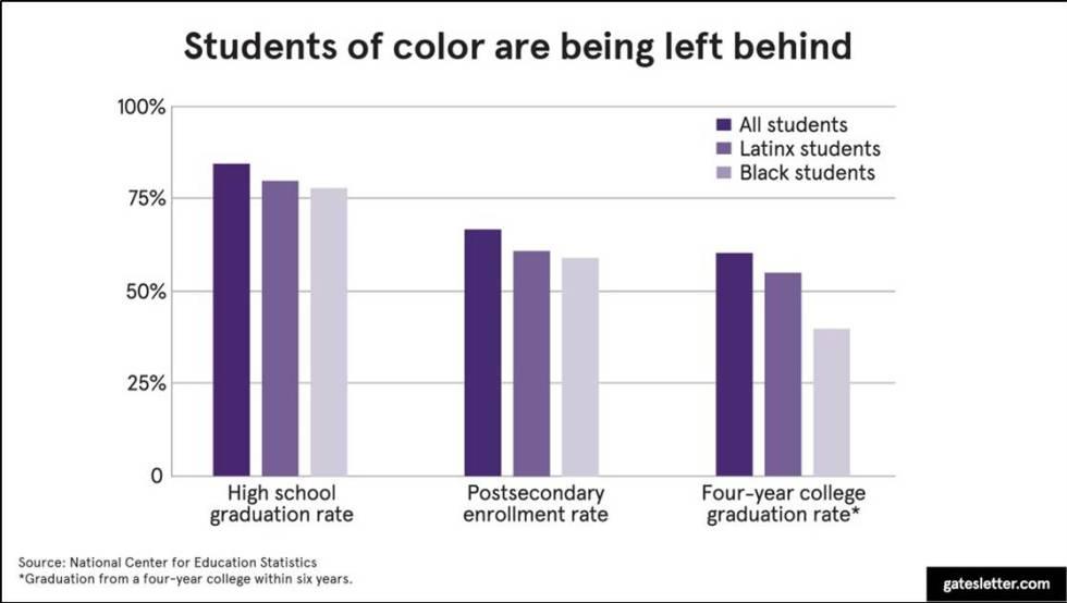 El número de estudiantes discriminados por el color de su piel.