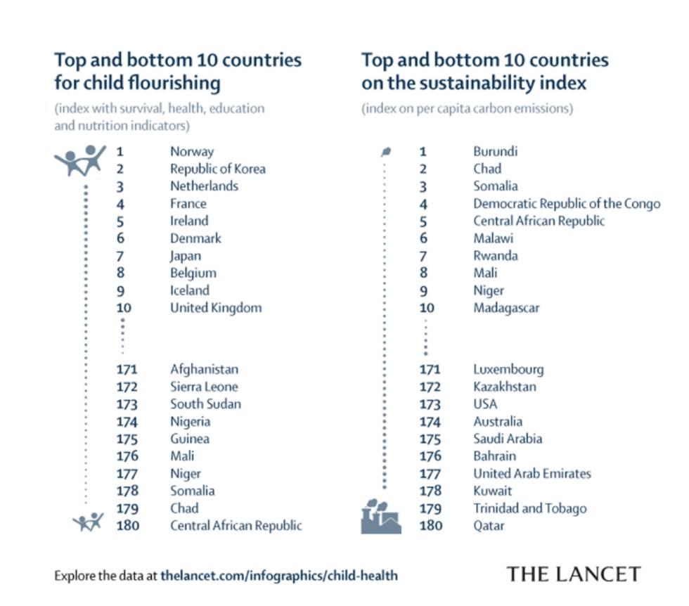 Los diez países con mejor y peor resultado en el nuevo índice mundial.