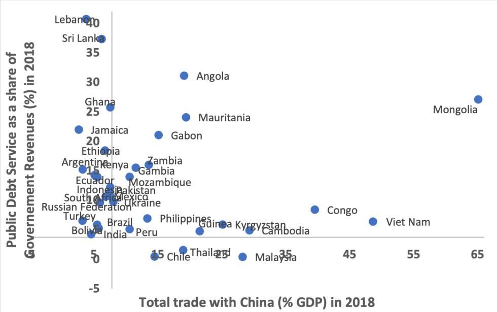 Distribución de una selección de países en desarrollo de acuerdo a: (Y) Porcentaje de sus ingresos públicos destinado al servicio de la deuda y (X) Comercio total con China como porcentaje de su PIB. Ambos datos corresponden a 2018.