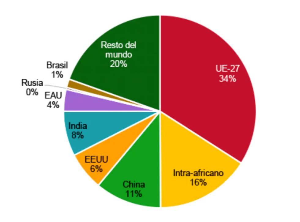 Claves del impacto económico del coronavirus en África