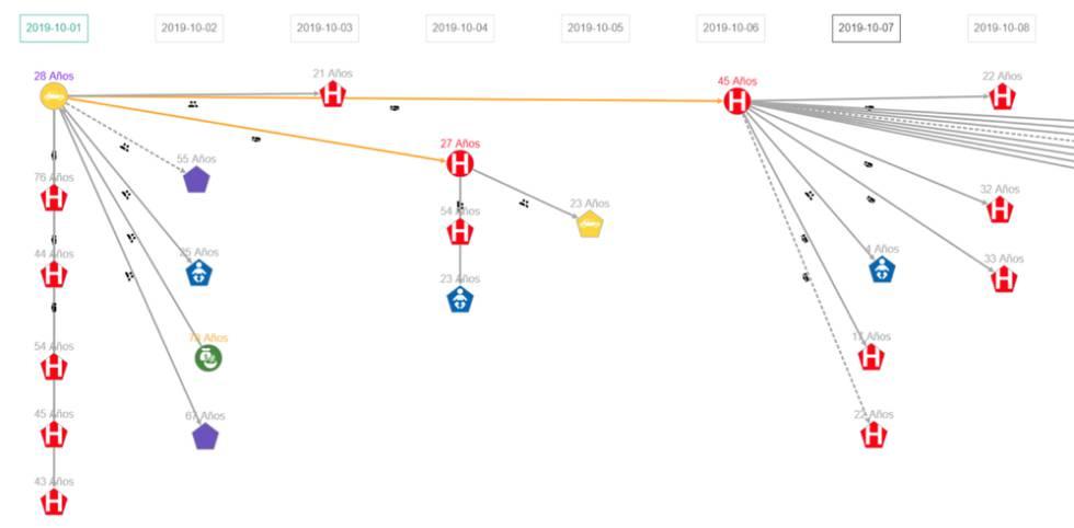Ejemplo 1 de cadenas de transmisión producidas por el Equipo Go.Data de GOARNOMS con fines de capacitación. La imagen muestra datos ficticios.