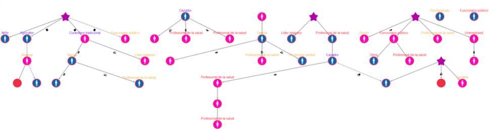 Ejemplo 2 de cadenas de transmisión producidas por el Equipo Go.Data de GOARNOMS con fines de capacitación. La imagen muestra datos ficticios.