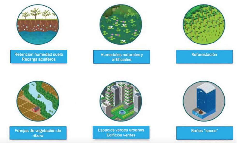 Ejemplos de SbN para la gestión del agua.