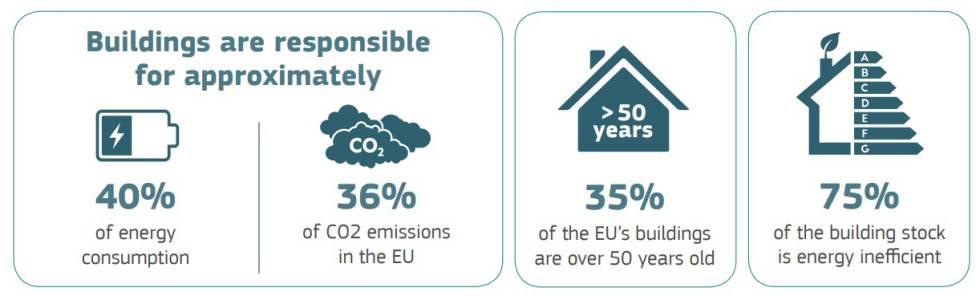 Los edificios son responsables del 40% de la energía consumida y del 36% de las emisiones en la UE