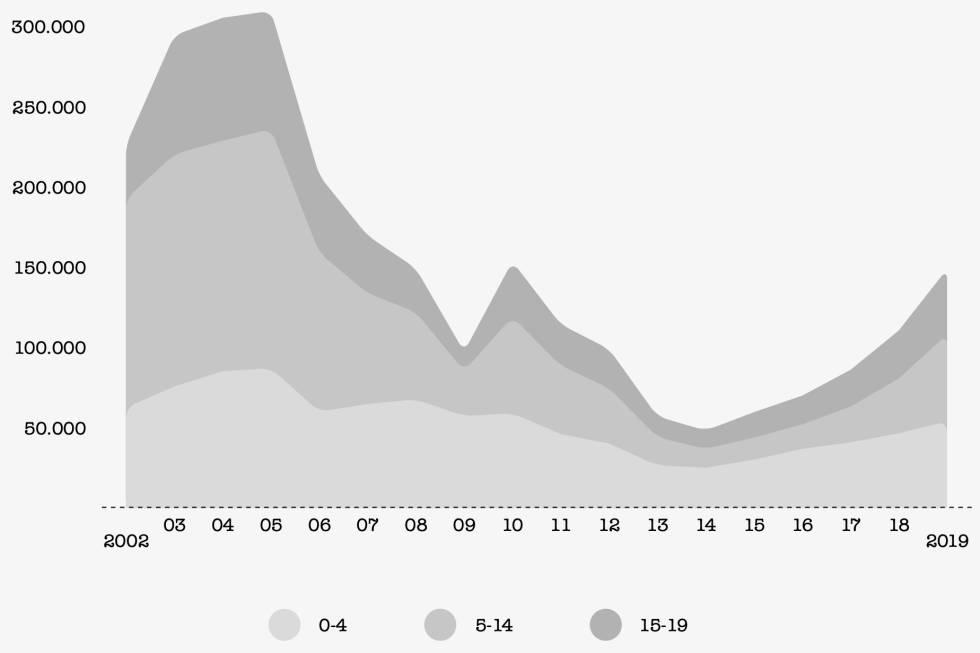 Evolución por edades de la irregularidad de la infancia en España.