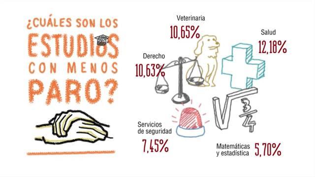 ¿Cuáles son los estudios con menos paro? ¿Y los que más tienen?