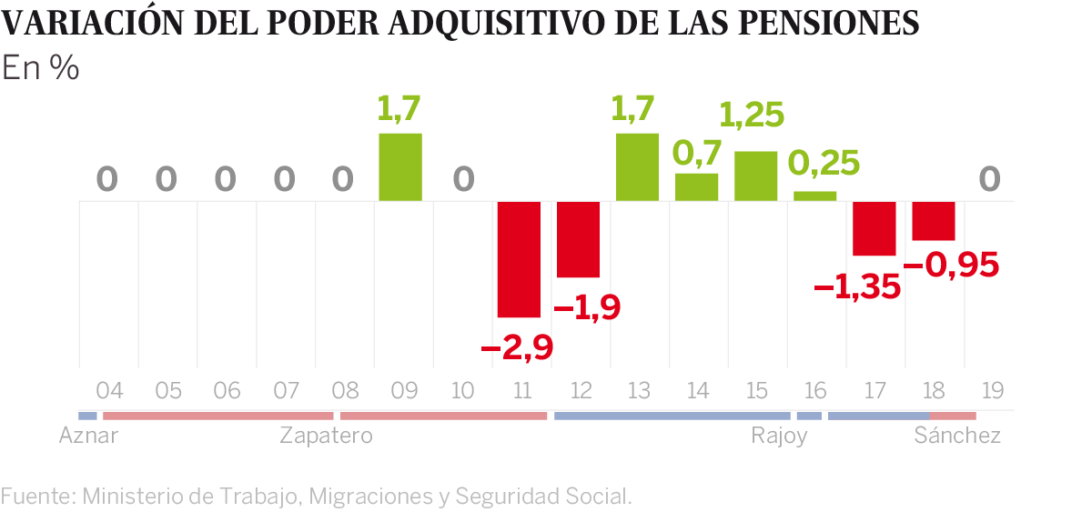 b5ad643bf6 Con Rajoy la revalorización media fue del 0,25%, pero los pensionistas  perdieron capacidad de compra en 2012 (un 1,9% menos), en 2016 (1,35%) y en  2017 (0 ...