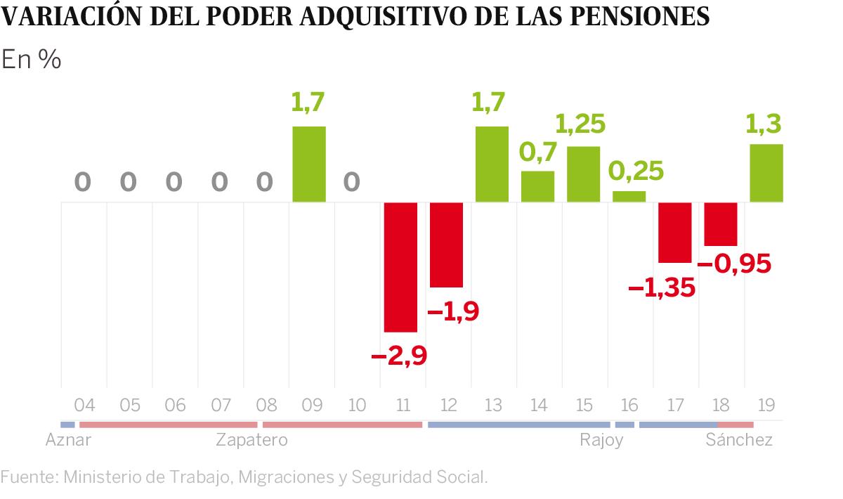 f8cd05786f Sin embargo, los jubilados perdieron poder adquisitivo en 2012, 2016 y 2017  porque el aumento del IPC fue mayor.